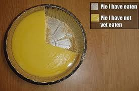 The Simplest Pie Chart ever.