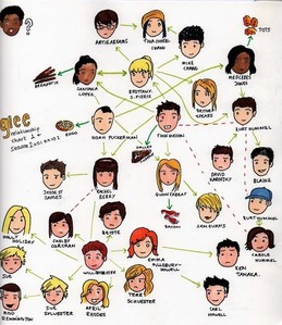 Map of Hookups on Gossip Girl