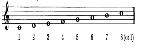 They're just different names for the notes- A, B, C, D, E, F, and G. It depends on the key signature what notes they actually are (they could be sharp oder flat). For example, in the key of C Major/A Minor there are no sharps oder wohnungen (all white keys), but in the key of C Minor, As, Es, and Bs are flat. This is a picture of the C Major Scale. Do can be substituted for one, Re for two, and so on. Hope I could help! EDIT: Oh yeah, and if Du need to orient yourself, Cs are the white keys directly below each set of two black keys.