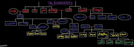 guys, guess what I gotz? 焦げ茶色, ダン, dun 焦げ茶色, ダン, dun DUN! the official Biggerstaff Family Tree,