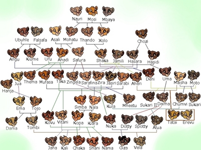 heres a family arbre of all the lions ever stated in both livres & films to help make a clear picture