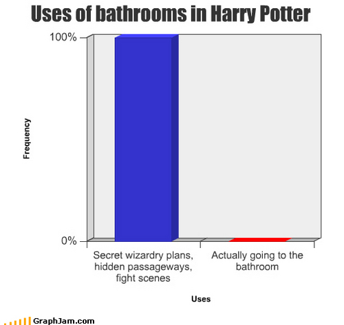 Use of bathrooms in Harry Potter