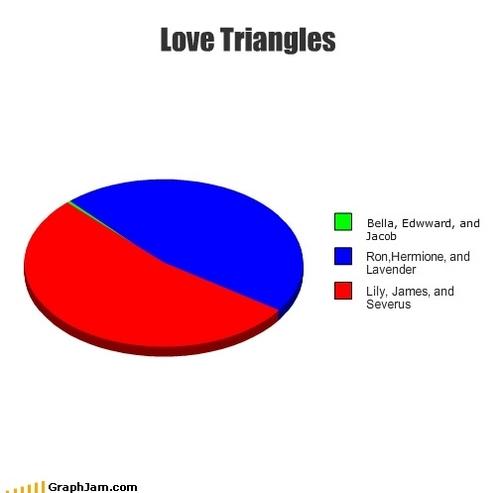사랑 Triangles