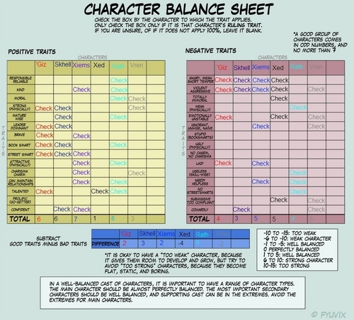 TAW Character balance sheet