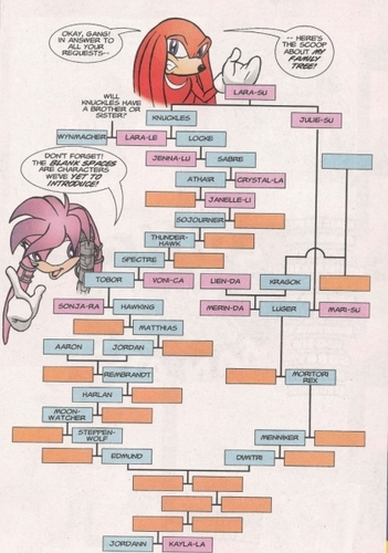 Knuckles and Julie-Su's family tree