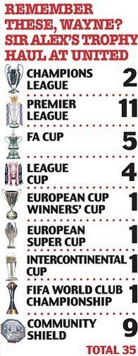 Liste of trophies United have won under Fergie