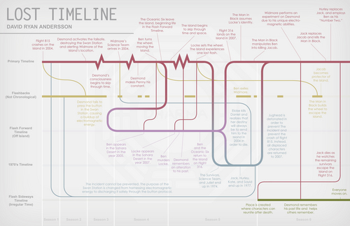 Lost wallpaper called Lost Timeline Infographic