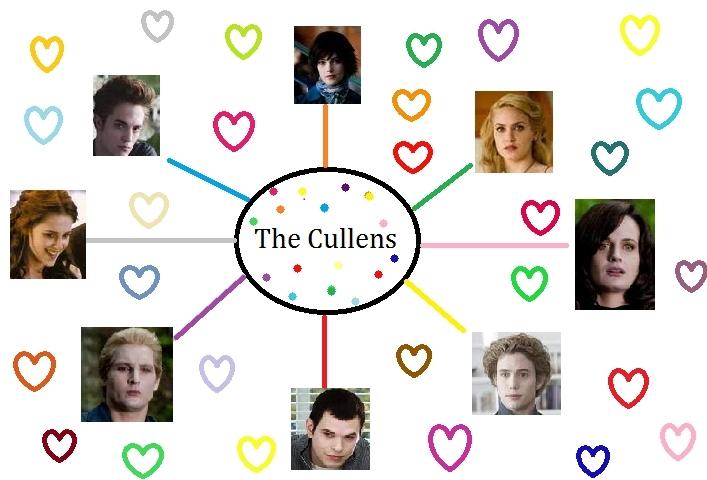 Cullen's hearts