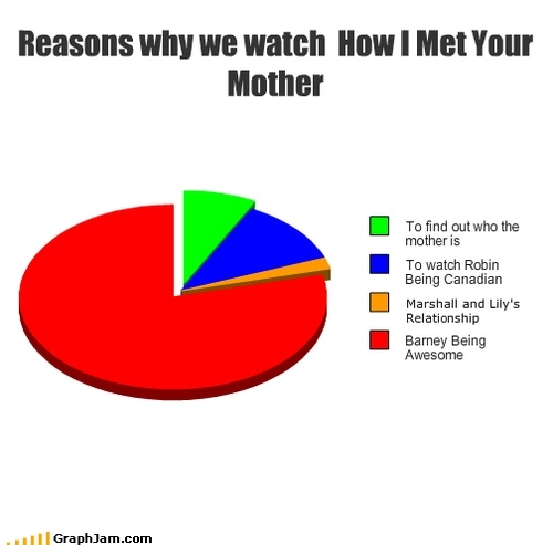 Reasons why we watch How I Met Your Mother <3
