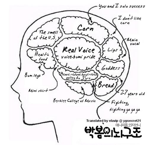 Inside Park Bom's Mind