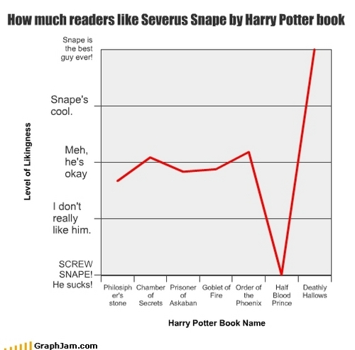 Severus Snape Hintergrund entitled Funny Chart