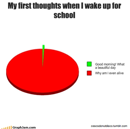 My first thoughts when I wake up for school