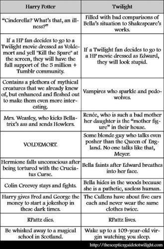 HP vs Twilight