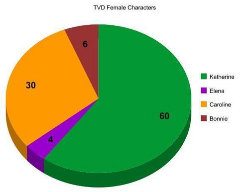 TVD Female Characters