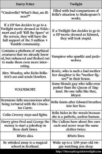 Twilight vs. Harry Potter