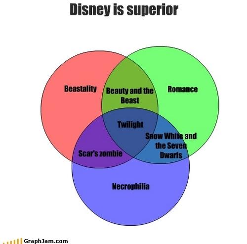 迪士尼 is clearly far superior to Twilight