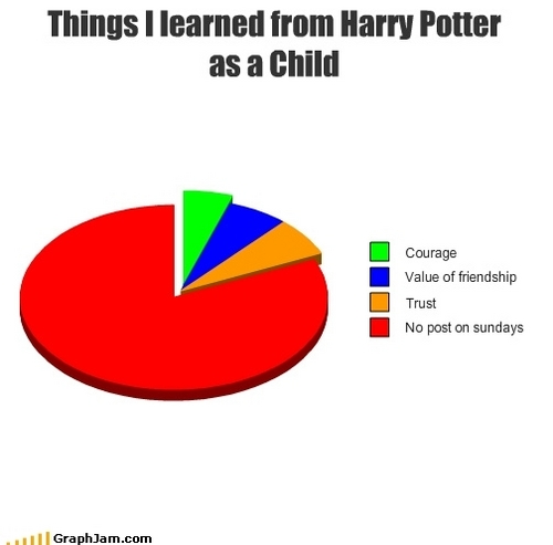 Harry Potter graph