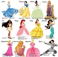 Disney Princess Zodiac - disney-princess photo