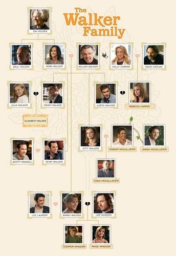 Walker Family 树