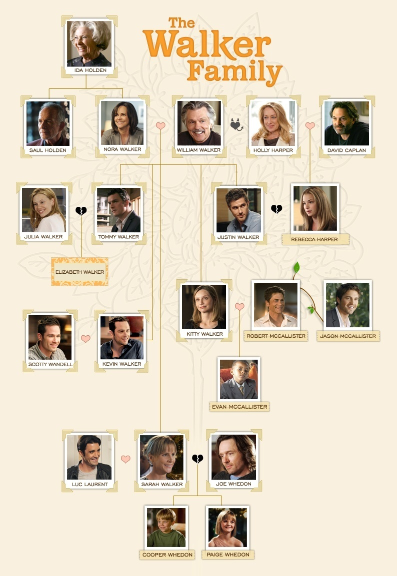 Walker Family Tree - Brothers & Sisters Photo (19338724 ...