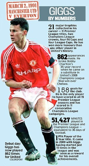 Giggs by numbers