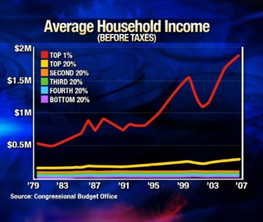 Average Household Earnings - USA
