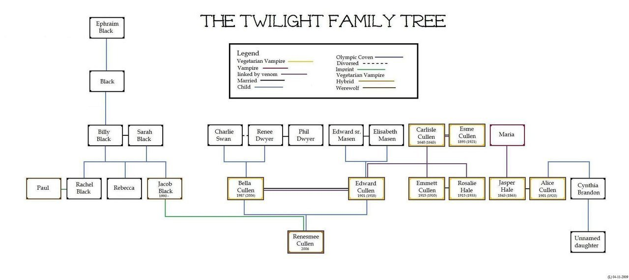 Twilight Family mti