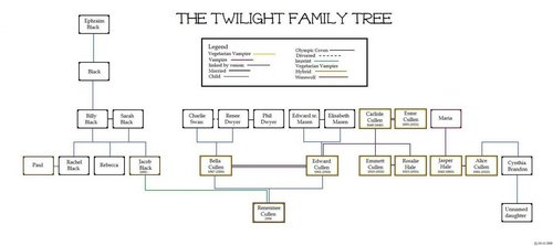 Twilight Family 나무, 트리