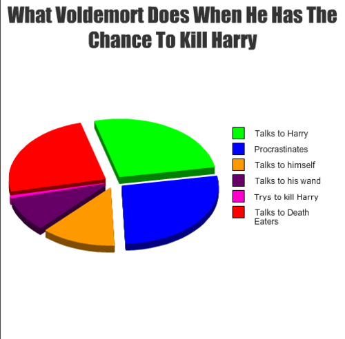 What Voldemort Does With His Chances To Kill Harry