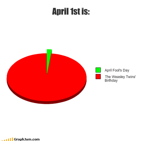 April 1st is: