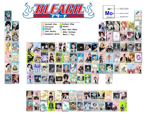 Bleach Periodic