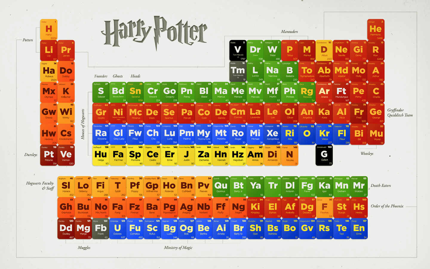Harry Potter HP Periodic Table of Characters