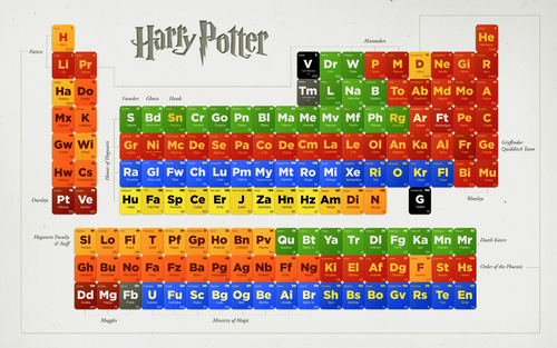 Harry Potter Hintergrund titled HP Periodic tabelle of Characters