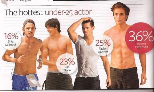 Robert Pattinson Is The Hottest Actor Under 25