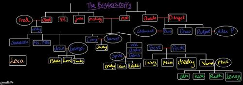 Biggerstaff Family Tree vol 4.1.