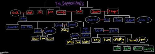 Biggerstaff Family cây vol. 4