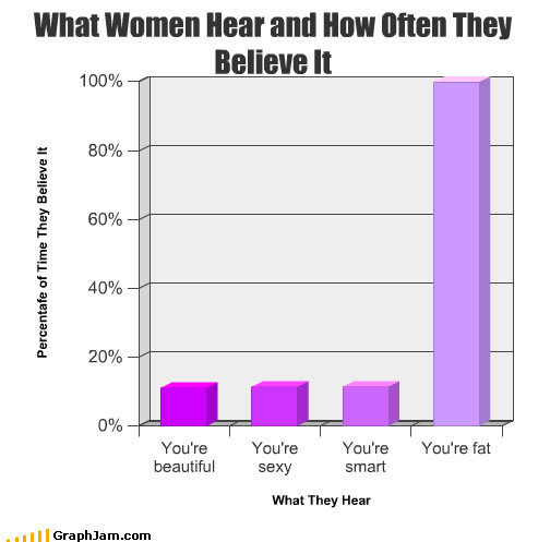 What Women Hear and Believe