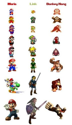 Epic Characters -  Evolution