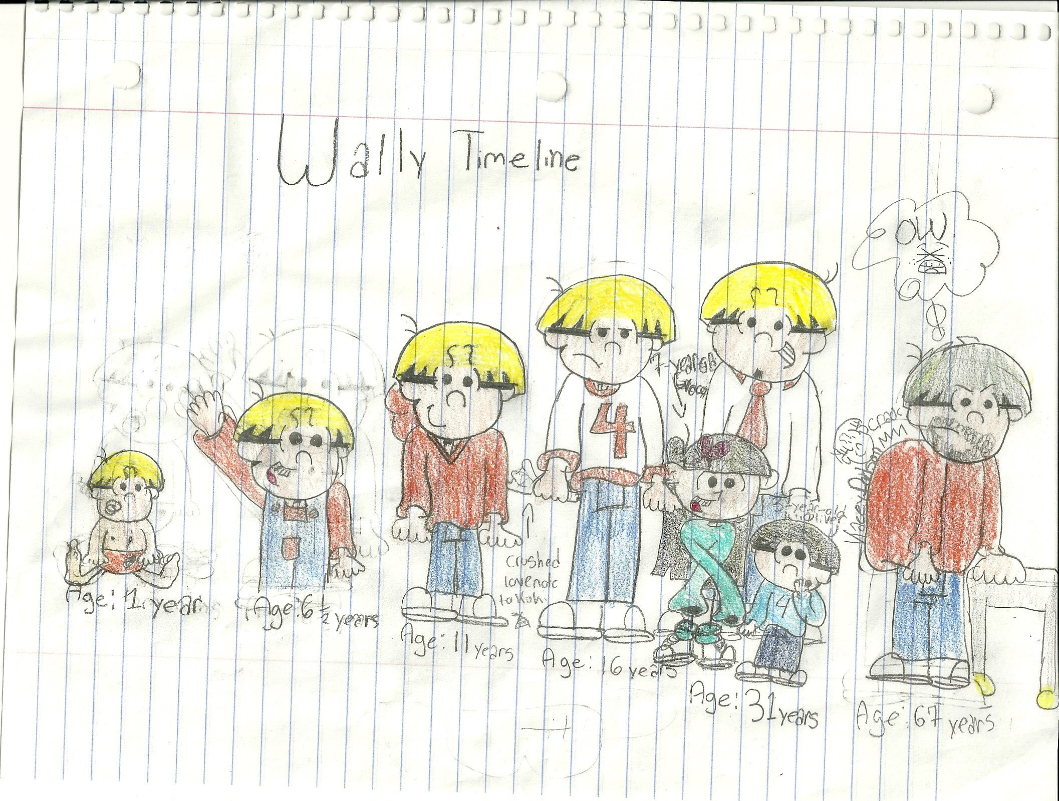 Wally Timeline (Wally Throughout the Years, Watch Wally Grow)