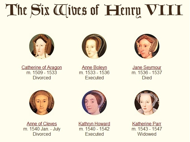 the six wives of henry vii Anne of cleves m 1540 jan - july annulled kathryn howard m 1540 - 1542 executed katherine parr m 1543 - 1547 widowed.