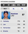 Kershaw w/ the Most Strikeouts in MLB as of 5/30/11