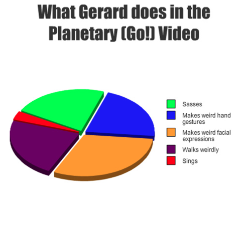 What does Gerard does?