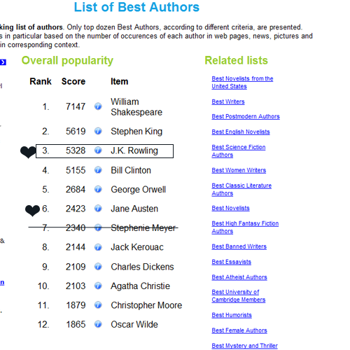 liste of Best Authors