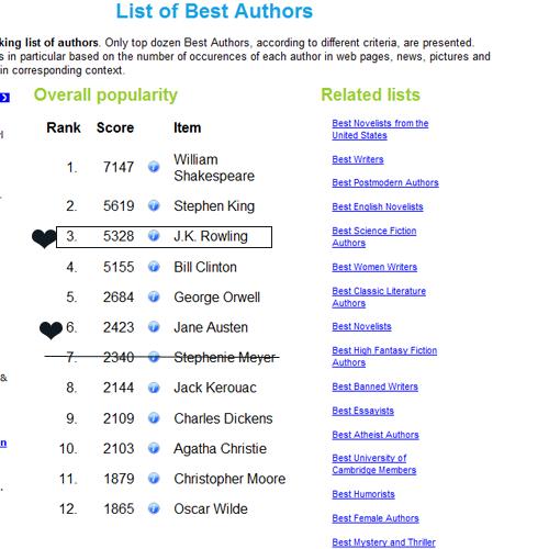 Список of Best Authors