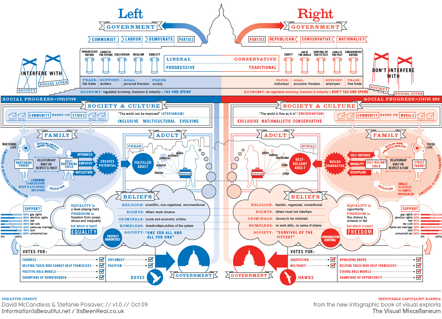 Republican Party images Left vs Right: US Political Spectrum HD