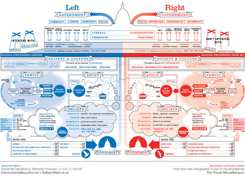 Left vs Right: US Political Spectrum