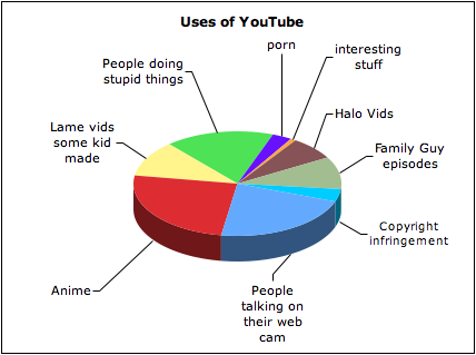 Uses of YouTube