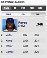 NL Average Leaders as of 6/13/11 - los-angeles-dodgers screencap