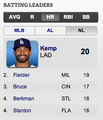 NL Home Run Leaders as of 6/13/11 - los-angeles-dodgers screencap
