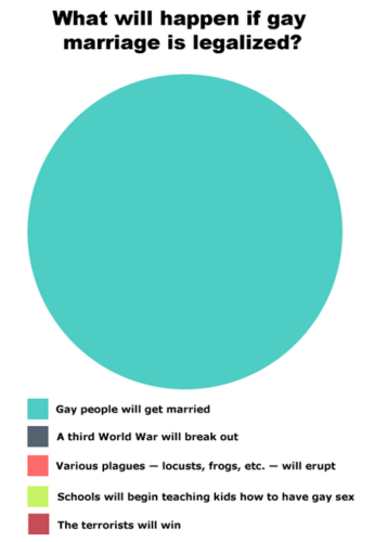 What will happen if Gay marriage is legalized